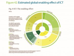 Tool - Evaluating the carbon-reducing impacts of ICT